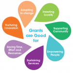 Learn How to Write a Winning Grant Application